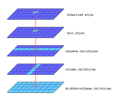 Style inheritance in the Elegant Grid